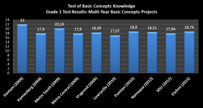 Basic Concepts Programme: Grade 1 Results From 10 Multi ...